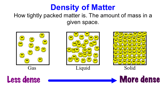 measurement of density of solids and liquids lab report Experiment 2 – density name demonstrate the effect that density has on different liquids and solids weigh the solid measure its length.